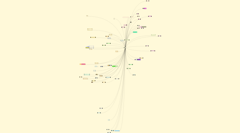 Mind Map: ปัญหาที่เกิดจากการอยู่ร่วมกัน ในสังคมพหุวัฒนธรรม กลุ่ม 1