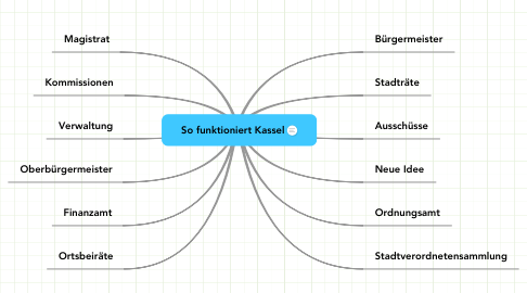 Mind Map: So funktioniert Kassel