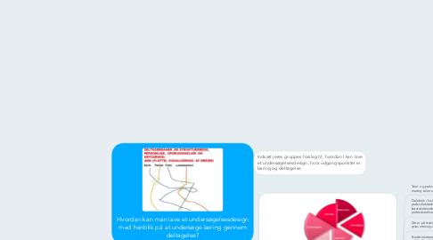 Mind Map: Hvordan kan man lave et undersøgelsesdesign med henblik på at undersøge læring gennem deltagelse?