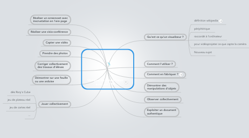 Mind Map: Usages du Visualiseur avec un TNI