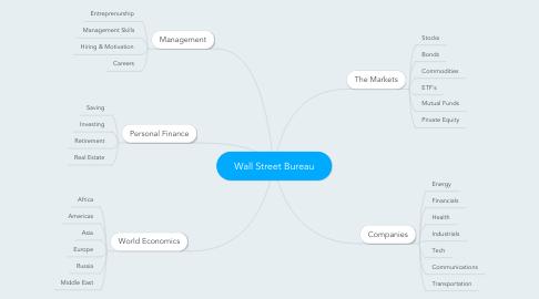 Mind Map: Wall Street Bureau