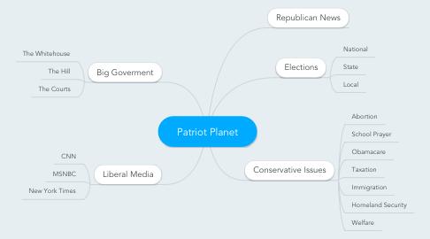 Mind Map: Patriot Planet