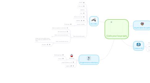 Mind Map: Outils pour les projets