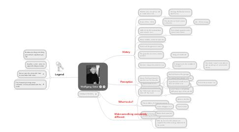 Mind Map: Wolfgang Sator