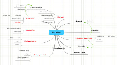 Mind Map: Ångmaskinen