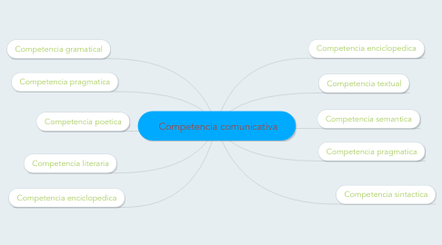 Mind Map: Competencia comunicativa