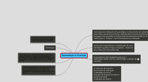 Mind Map: Representação da Informação