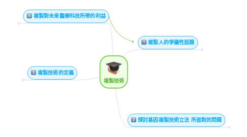 Mind Map: 複製技術