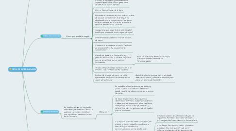 Mind Map: TIPOS DE ESTERILIZACION
