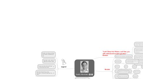 Mind Map: Sascha Mundstein