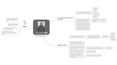 Mind Map: Claus Schnetzer