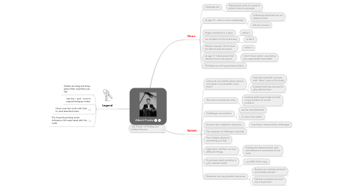 Mind Map: Albert Frantz