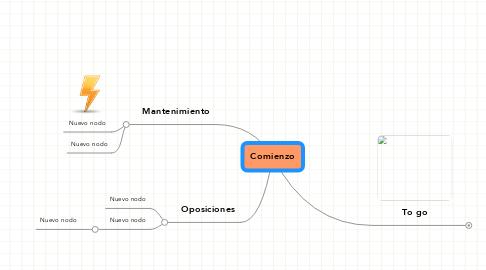 Mind Map: Comienzo