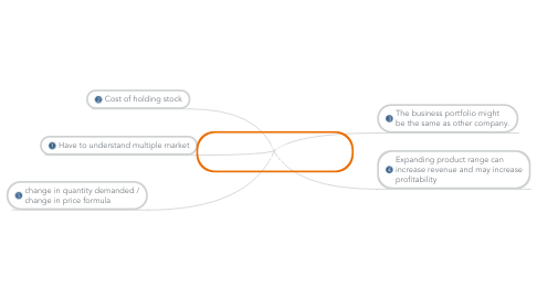 Mind Map: The disadvantages of large products portfolio