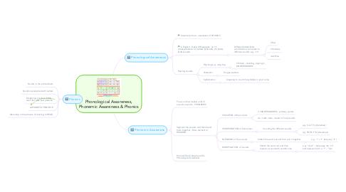 Mind Map: Phonological Awareness, Phonemic Awareness & Phonics