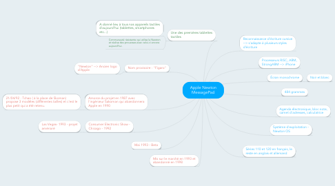 Mind Map: Apple Newton MessagePad