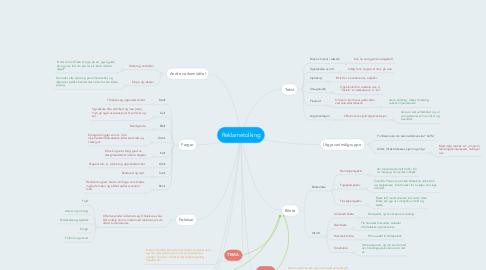 Mind Map: Reklametolking