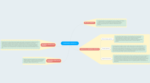 Mind Map: INGENIERIA GENETICA