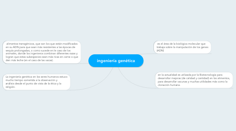 Mind Map: ingeniería genética