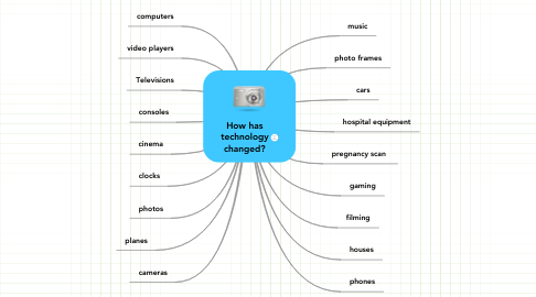 Mind Map: How has technology changed?