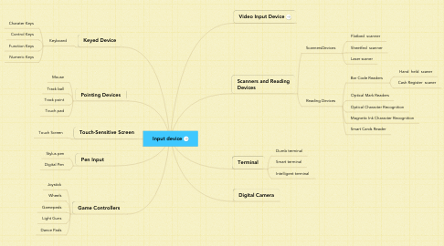 Mind Map: Input device