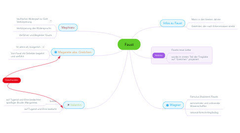 Mind Map: Faust