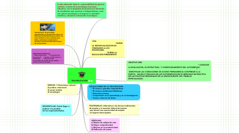 Mind Map: TELE-EDUCACION
