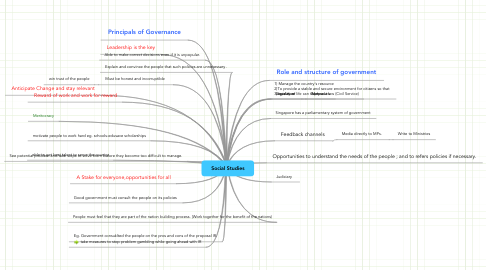 Mind Map Social Studies Mind Map Social Studies