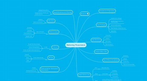 Mind Map: Marketing Presentation