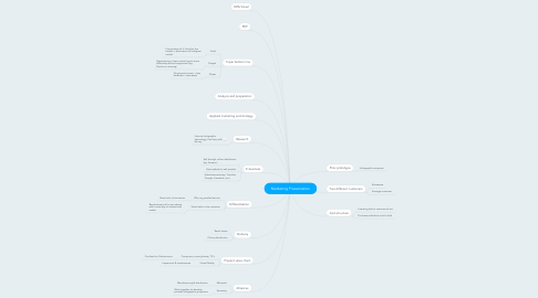 Mind Map: Marketing Presentation