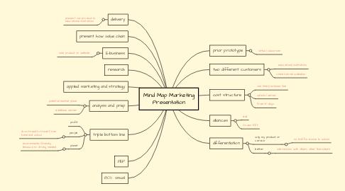 Mind Map: Mind Map Marketing Presentation