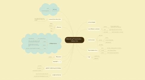 Mind Map: Marketing Presentation     Haitao Sun