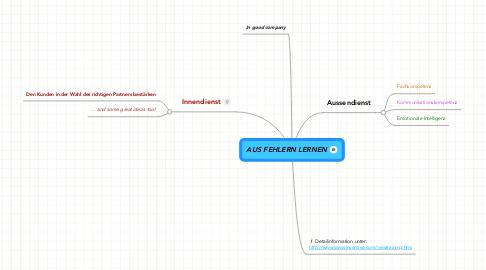 Mind Map: AUS FEHLERN LERNEN