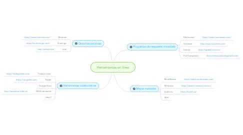 Mind Map: Herramientas en línea