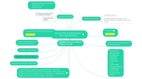 Mind Map: REQUISITOS FUNCIONALES Y NO FUNCIONALES