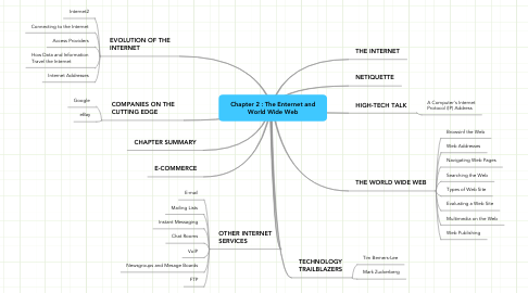 Mind Map: Chapter 2 : The Enternet and World Wide Web