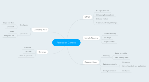 Mind Map: Facebook Gaming