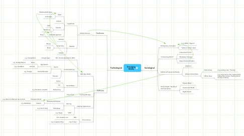 Mind Map: Emerging
