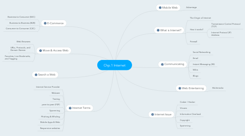 Mind Map: Chp.1 Internet