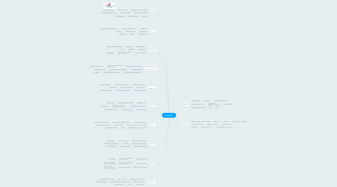 Mind Map: Remedial 1