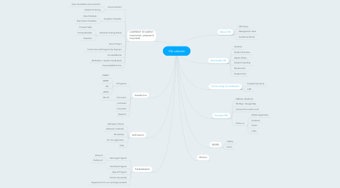 Mind Map: ISE website