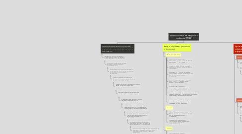 Mind Map: профессиональные модули по профессии МОЦИ