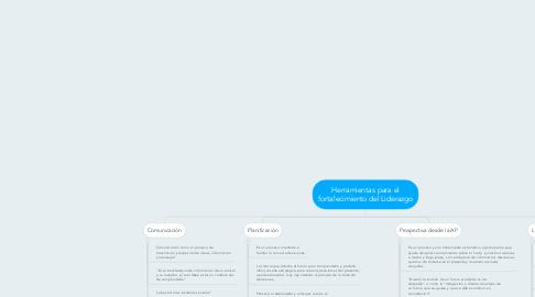 Mind Map: Herramientas para el fortalecimiento del Liderazgo