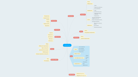Mind Map: OneTwoTrip