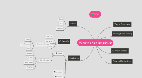 Mind Map: Marketing Plan Template