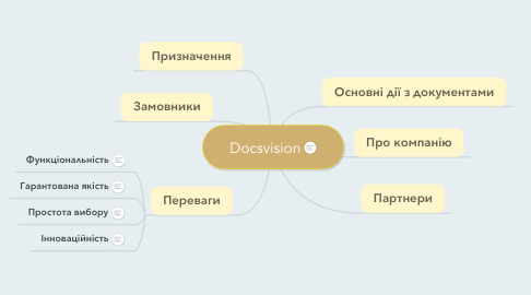 Mind Map: Docsvision