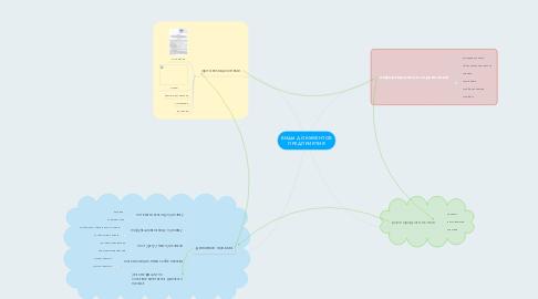 Mind Map: ВИДЫ ДОКУМЕНТОВ ПРЕДПРИЯТИЯ