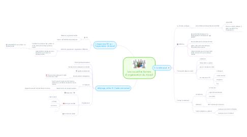 Mind Map: Les nouvelles formes d'organisation du travail