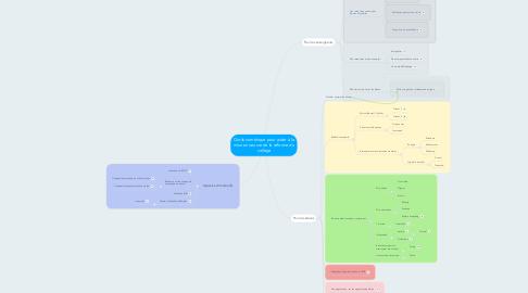Mind Map: Outils numérique pour aider à la mise en oeuvre de la réforme du collège