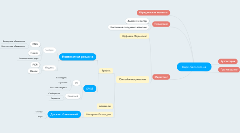 Mind Map: Kopti-Sam.com.ua
